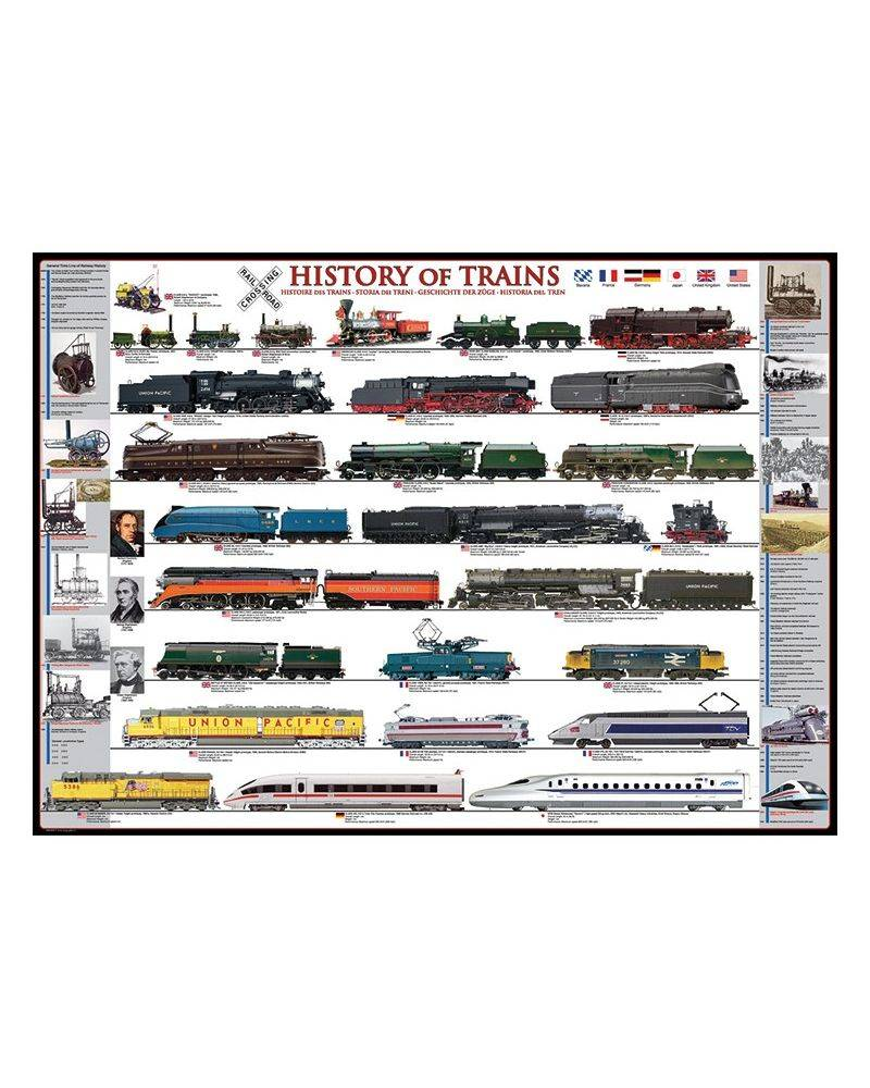History of trains 1000...
